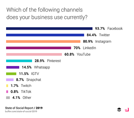 social-media-channel-usage