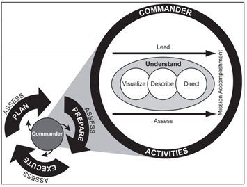 Army Operations Process can be used for Mergers & Acquisitions
